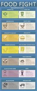 Food Infographics Facs For Life