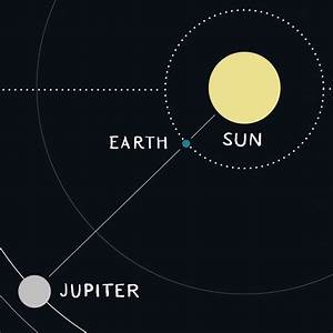 We Go Between The Sun And Jupiter June 10