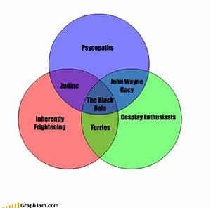 If A Picture Is Worth 1 000 Words  A Venn Diagram Has To