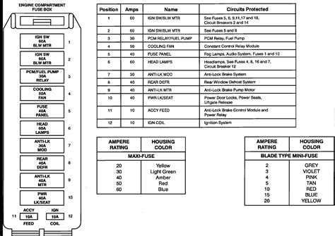 Can You Get Fuse Box Diagram For Ford Taurus