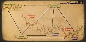 Renko Charts Trendlines And Channels Draw A Manual Trend Line Forex