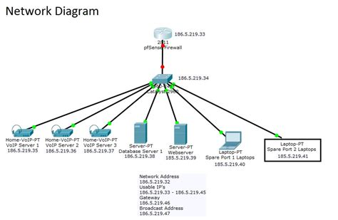 Solved Assigning Static Lan Ports Cata Cisco