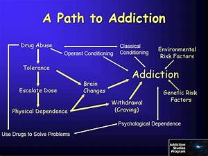 Addiction Inbox: Drug Addiction in 10 Slides or Less