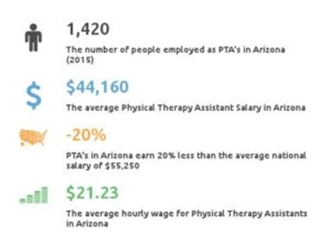 Physical Therapist Assistant Pay by Physical Therapy Assistant Schools In Arizona Az Find A