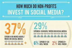 How Much do Non-Profits Invest in Social? [Infographic]