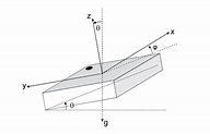 1: Inertial Measurement Unit in body fixed frame ...