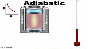 Adiabatic Cooling Animation
