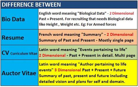 file difference between bio data resume curriculum vitae