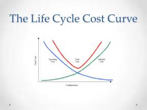 Life Cycle Cost Curve