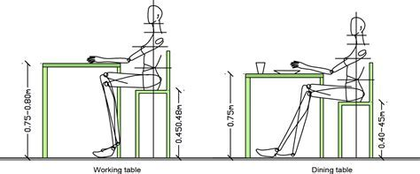 Anthropometric data for coffee tables   view here ? Coffee