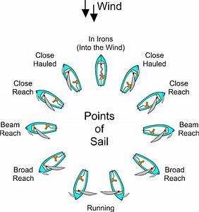 Free Vector Graphic  Sailing  Diagram  Points Of Sail