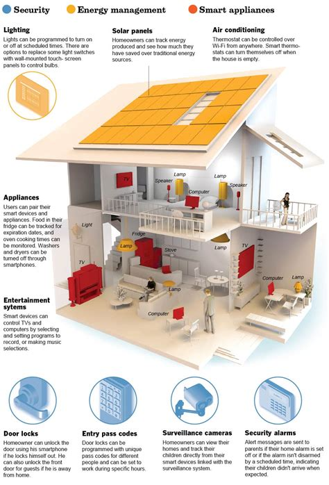 smart home interior design graphic intelligent dwelling data desk los angeles times