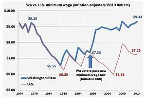 Washington minimum wage increasing in January – but is it ...