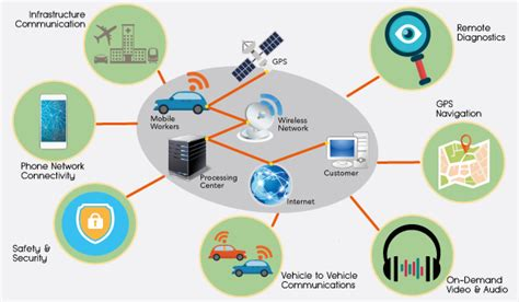 cognition vehicle remote telematics solutions overview tcognition