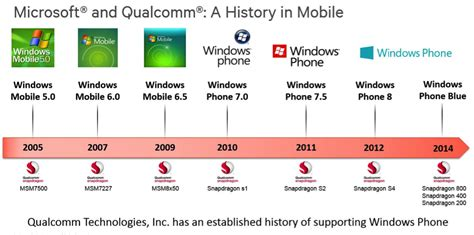 sense of smartphone processors the mobile cpu gpu qualcomm confirms plans to support microsoft directx 12