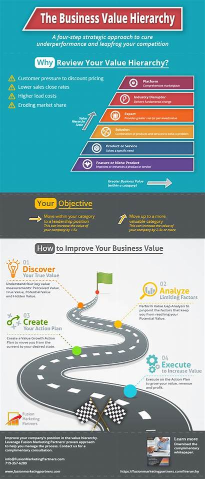 Value Differentiation Hierarchy Strategies B2b Infographic Business