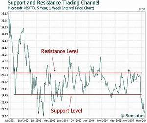 Stock trade analysis concepts - support and resistance ...
