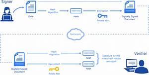 What is digital signature? - Quora