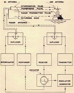 Hyperwar  Radar Operator U0026 39 S Manual  Radthree   Part 2