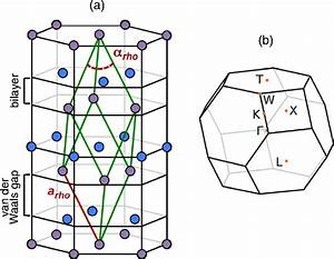 A  Rhombohedral  Green  Unit Cell And Hexagonal Crystal