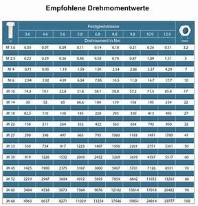 Anzugsmoment Schrauben Berechnen : drehmomentschl ssel f r fahrrad schlagschrauber express ~ Themetempest.com Abrechnung