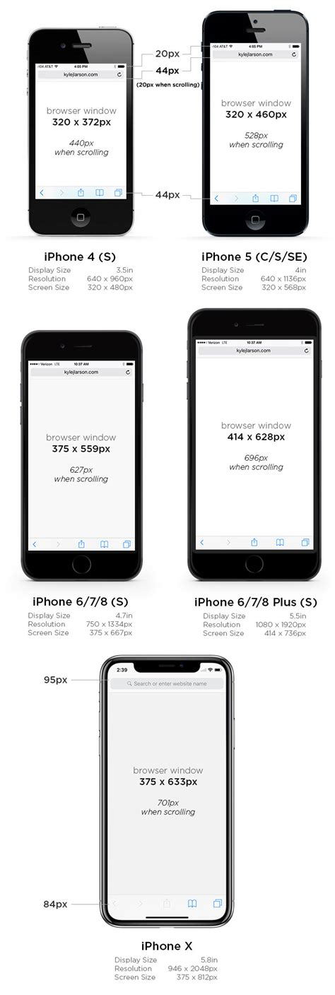 iphone 5 screen dimensions iphone 6 screen size and mobile design tips updated for Iphon