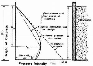Concrete Pressure Distribution On Formwork  Rodin  1952