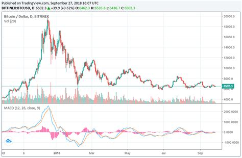 Discover new cryptocurrencies to add to your portfolio. Bitcoin Price Could Crash to $100, Claims Forex Analyst