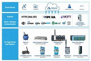 Advantech Sensing Device