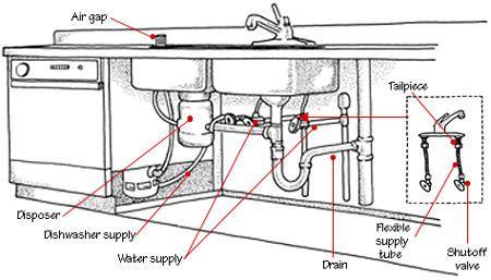 installing a kitchen sink drain builders net
