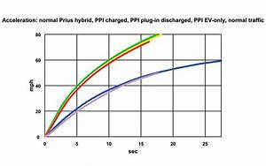 vehicle acceleration comparison 2017 - ototrends.net