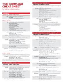 Yum Linux Commands Cheat Sheet