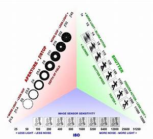 Photography Exposure Value Chart Exposure Triangle