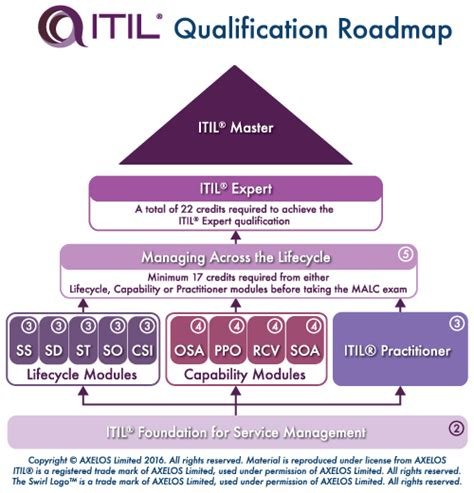 Itil Certification Training New Horizons