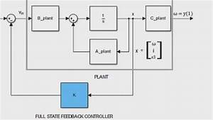 State-space Models  Part 2  Control Design - Video