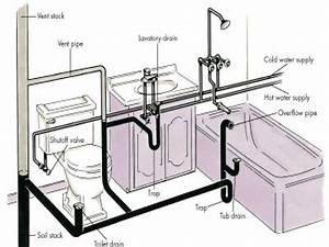 Bathroom Plumbing Diagram For Rough In