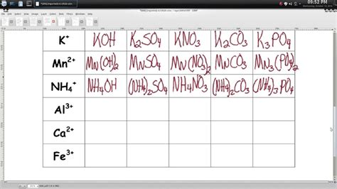 chemistry ionic compounds polyatomic ions worksheet