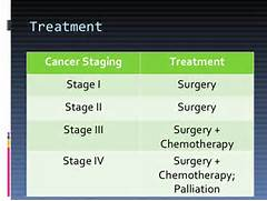 Colon Cancer Treatment...Colon Cancer Stages And Treatment