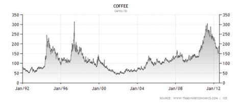 Latest global financial news impacting coffee prices. Coffee Futures