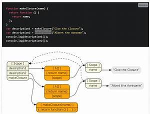 Uml - Diagrams For Javascript Functions