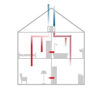 Dezentrale Wohnraumlueftung Funktionsweise Und Moeglichkeiten by L 252 Ftungssysteme
