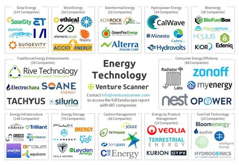 Introducing The Energy Technology Startup Ecosystem. Recovery Management Services. California Immigration Lawyers. Legal Definition Of Sexual Harassment. Medical Administrative Assistant Online Programs. Theology Online Degrees Toyota Camry Xle 2009. Professional Engineer Continuing Education Requirements. Lake Louise Alberta Hotels Psoriasis Coal Tar. Klondike Bar Shot Recipe Sales Tax Refund Usa