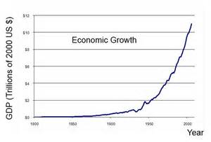 Graph of Economic Growth US-1800