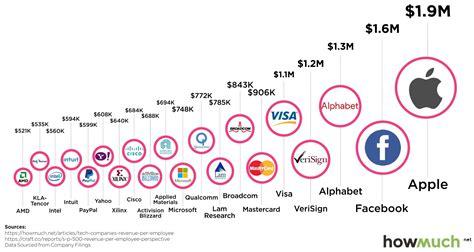 infographic  top  tech companies  revenue  employee