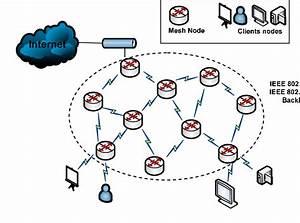 Wireless Mesh Backbone Network Architecture