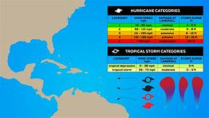 How Hurricane Categories Can Help Businesses Prepare For