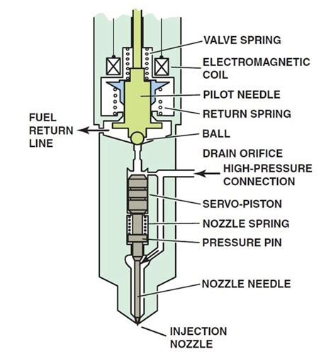 Electronic Fuel Injector Diagram by Diesel Injector Nozzles Explained With Diagram Ase