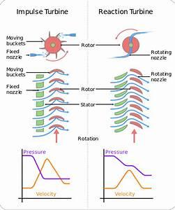 File Turbines Impulse V Reaction Svg
