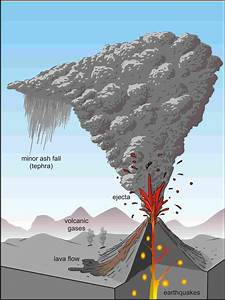 Natural Hazards And Disasters  Multiple Hazards Associated