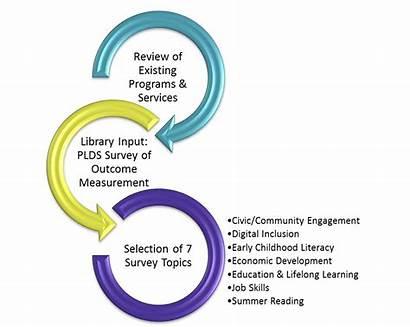 Outcome Project Impact Measure Process Survey Development
